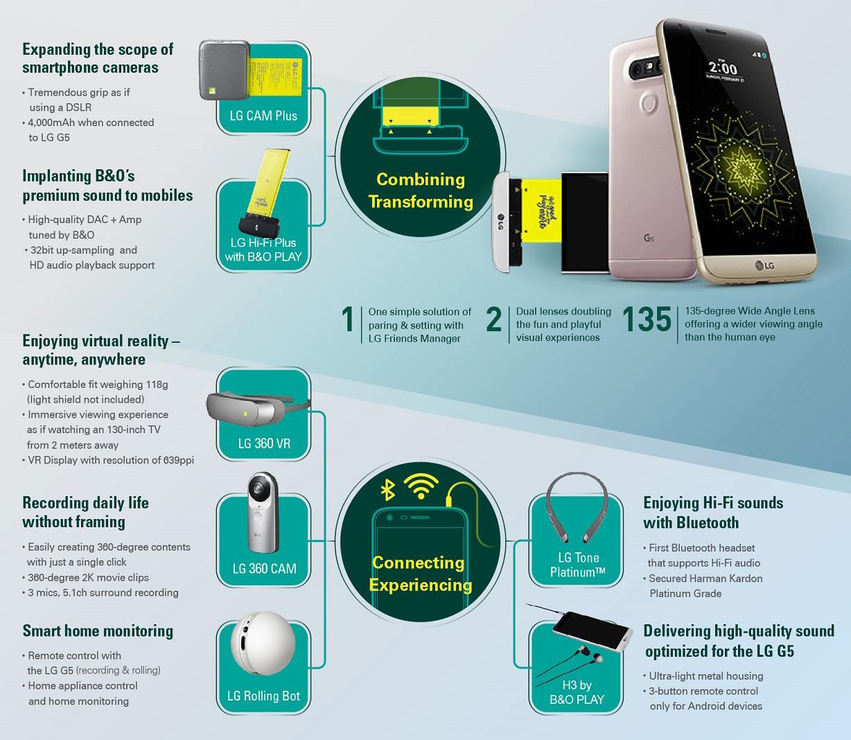Zusatzmodule für das LG G5