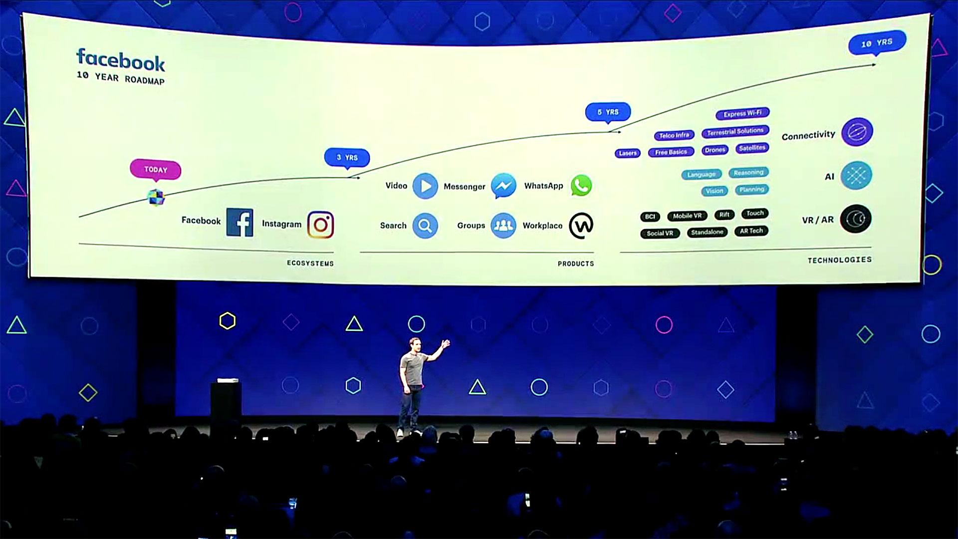 Mark Zuckerberg vor der Zehn-Jahres-Roadmap