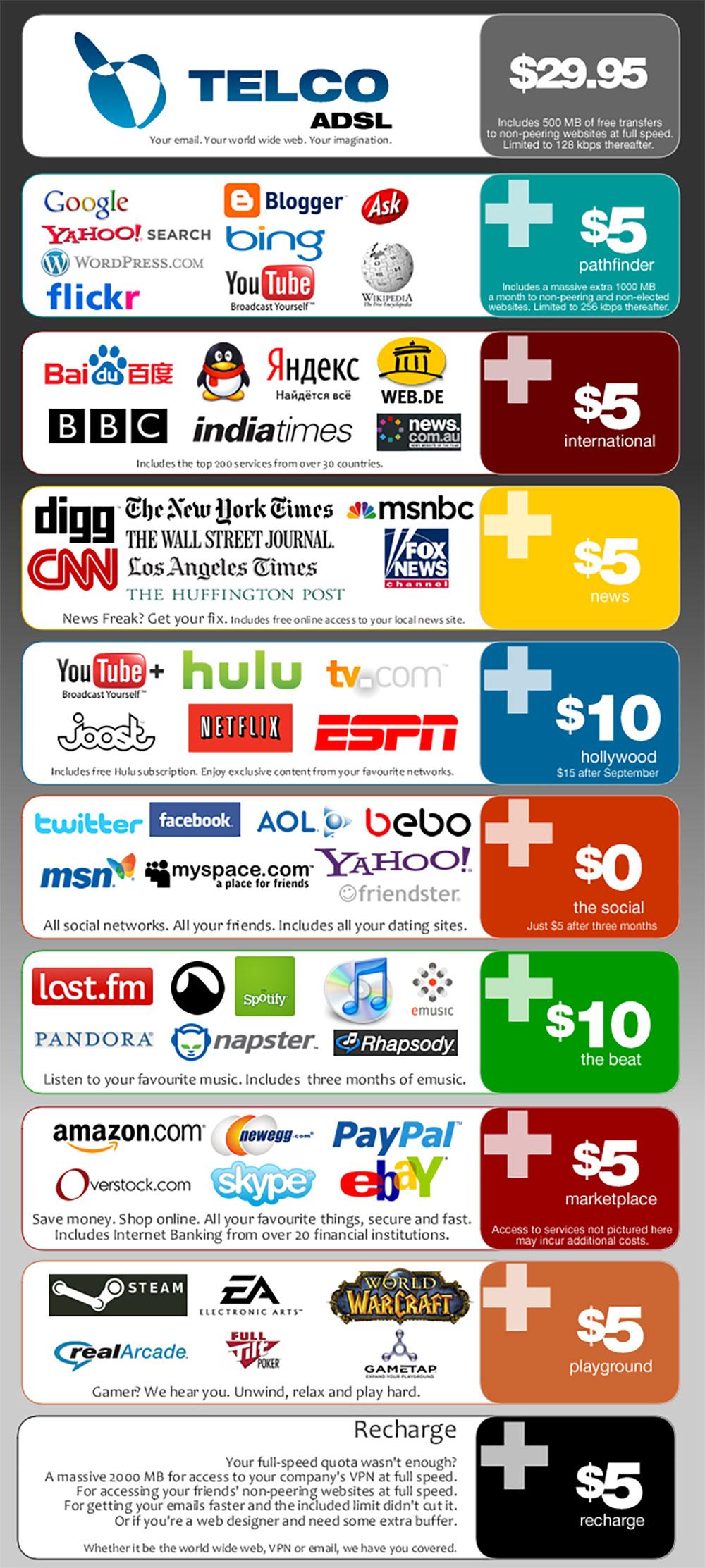 Netz ohne Netzneutralität
