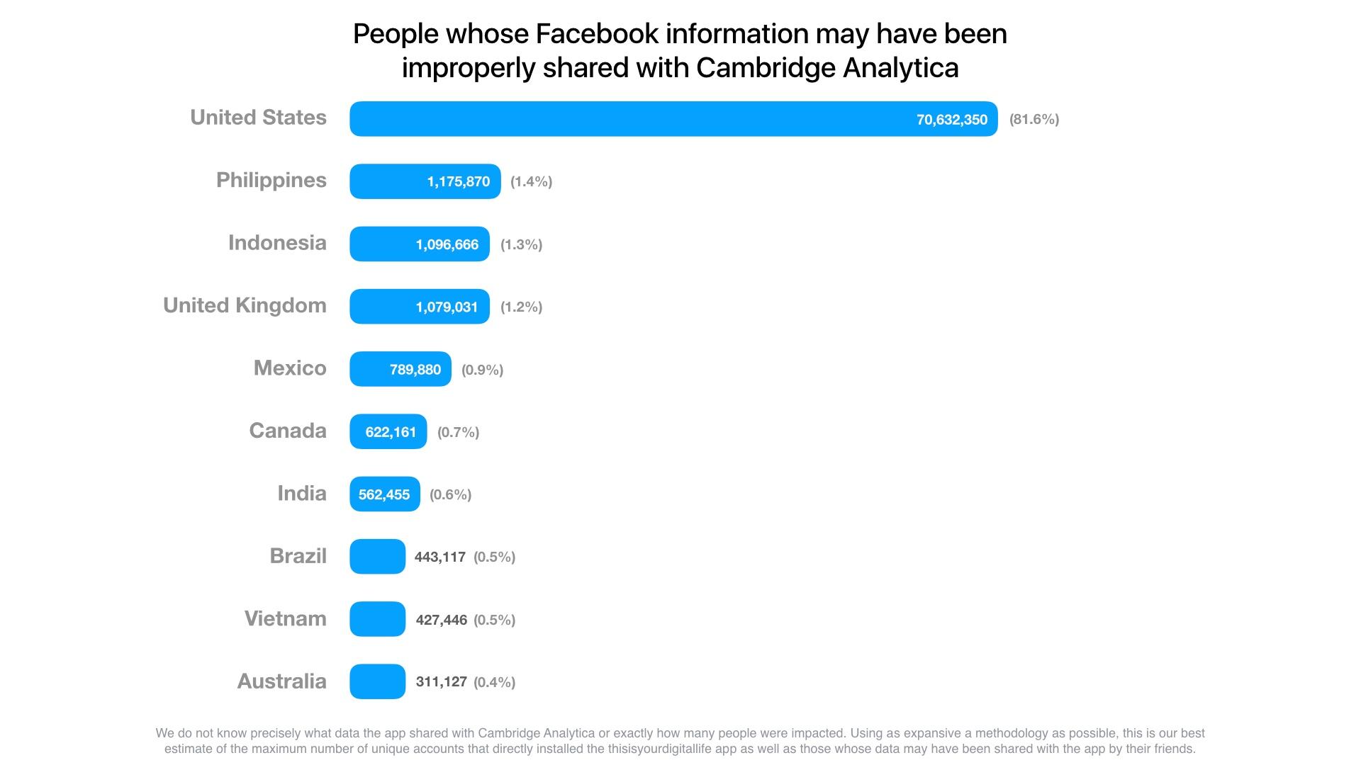 Top 10 der vom Datenskandal betroffenen Länder