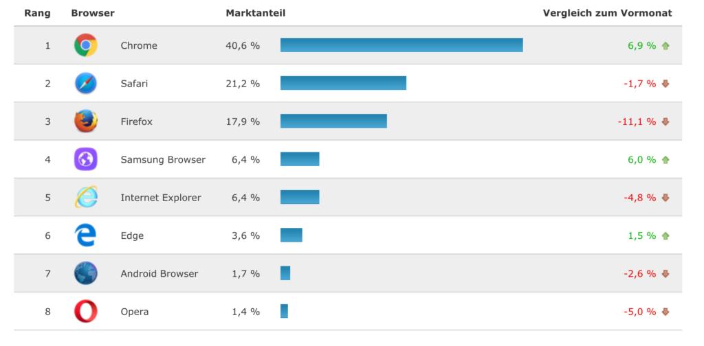 Marktanteile Internet-Browser; Rechte: browser-statistik.de
