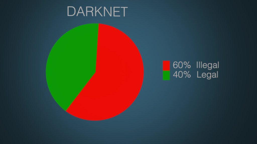 Das Darknet besteht aus vielen Angeboten: Rund 40% sind legale Inhalte; Rechte: WDR/Schieb