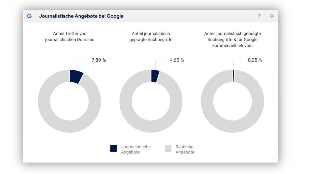 Anteil der journalistischen Inhalte an Google-Suche; Rechte: WDR/Schieb