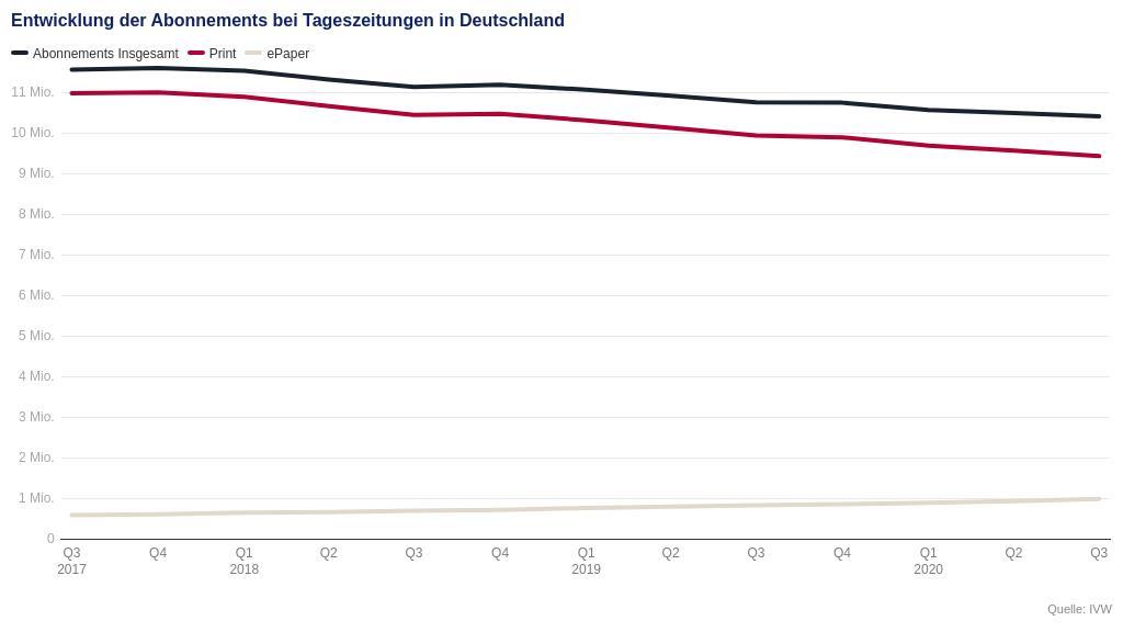 ePaper Abonnements bei Tageszeitungen in deutschland