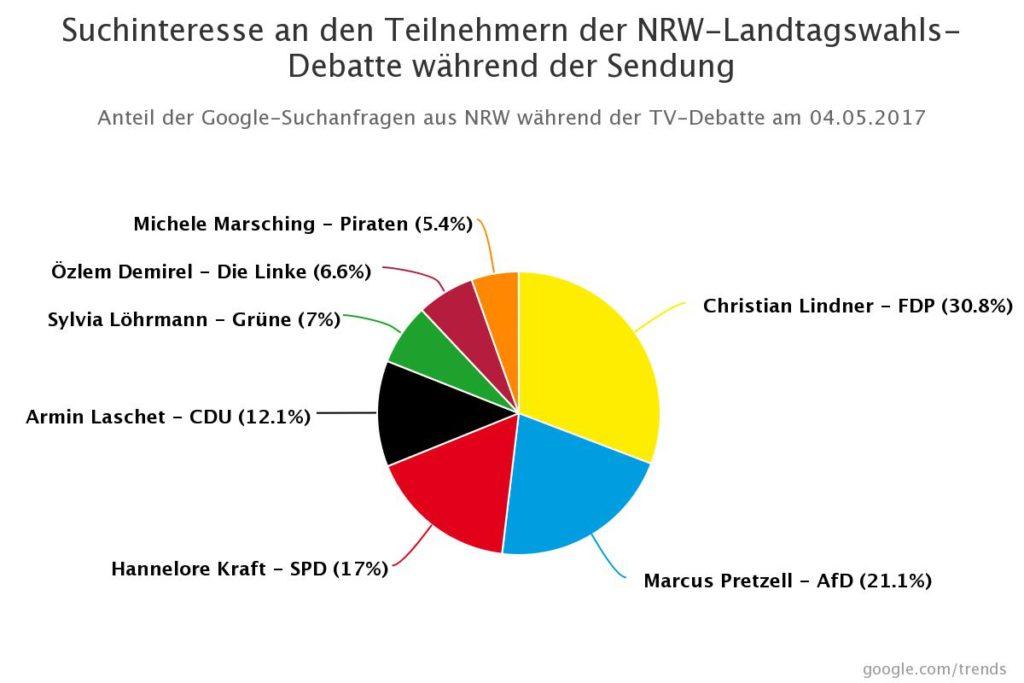 Google-Suchanfragen aus NRW während der Wahlarena am 04.05.2017